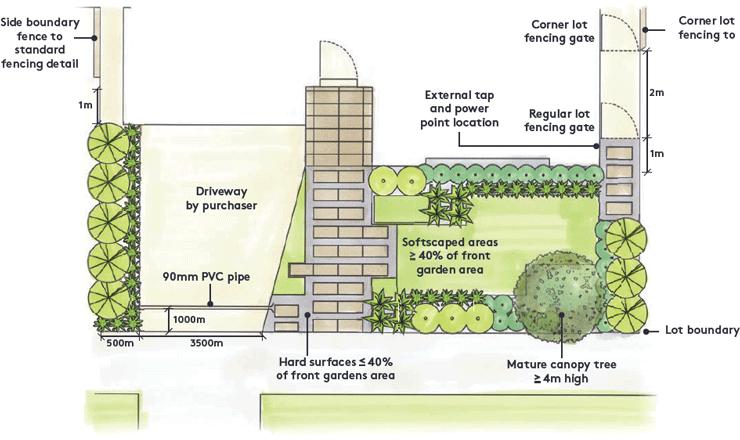 landscaping-diagram